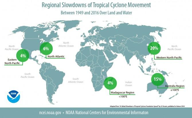 지구온난화가 태풍의 속도를 늦춘다