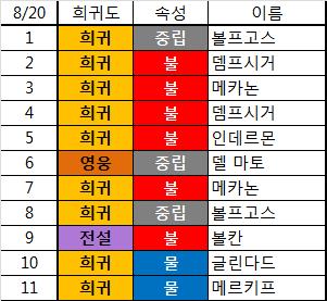 08.20 10일차 오늘의 드래곤 스카이