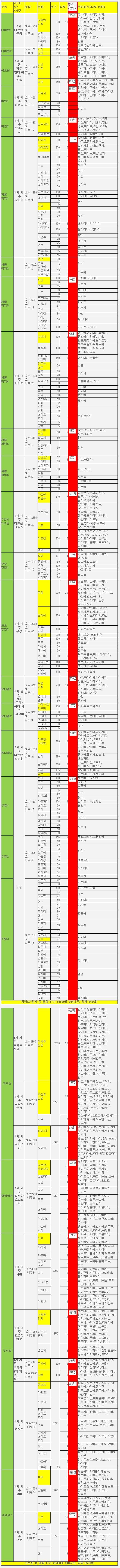 병자호란에 참전한 외번몽고 병력 현황(매우 상세함)
