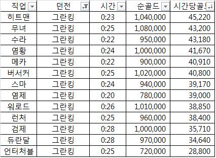 [던파] 2018년 직업별 광부효율(14개직업 / 시간..
