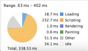 React.js의 가상 DOM이 주는 진정한 이점