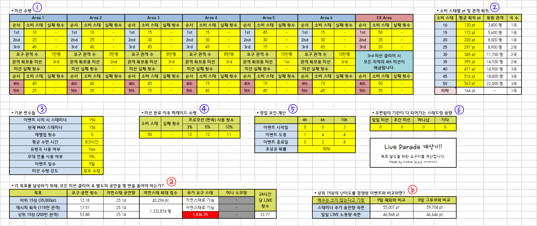 데레스테 비경쟁 이벤트 계산기 ver 1.01 (퍼레이드..