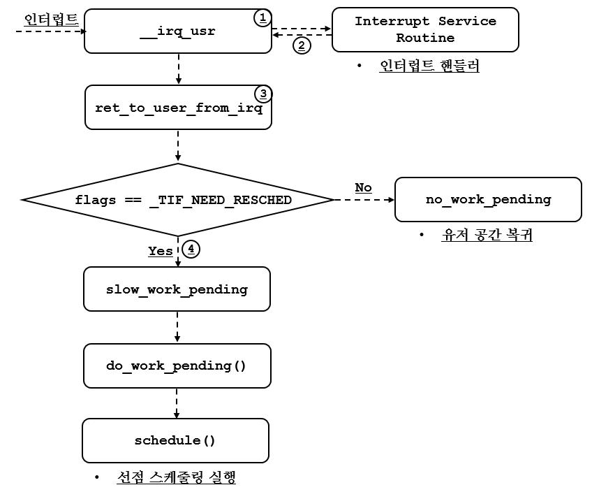 [리눅스커널][스케줄링] 유저 프로세스 실행 ..