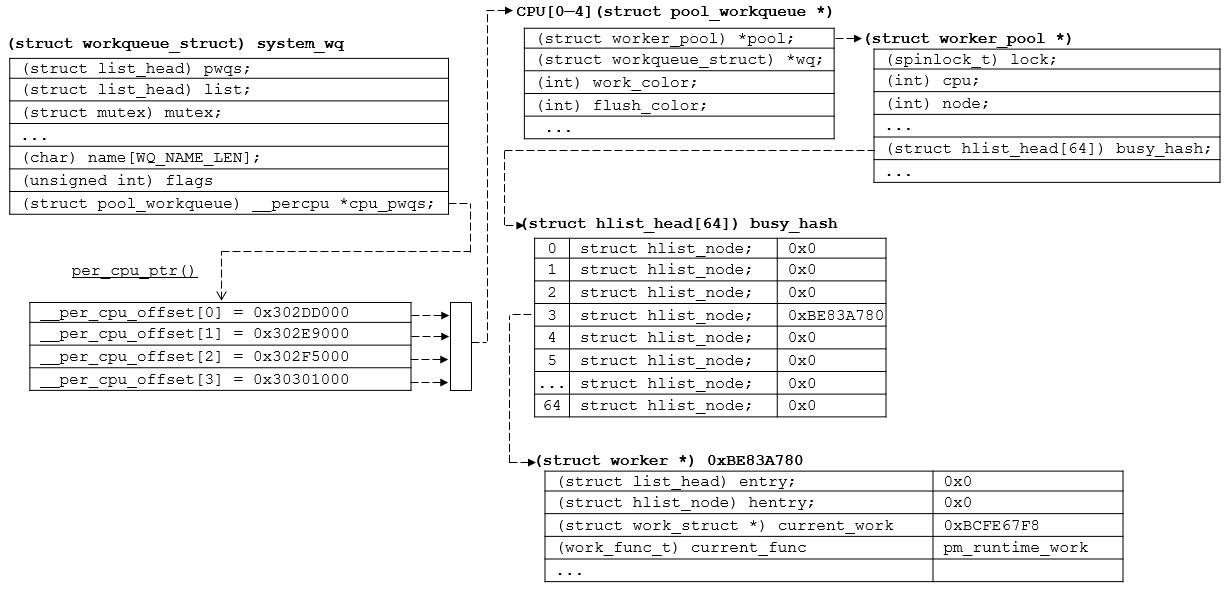 [리눅스커널] 워크큐: find_worker_executin..