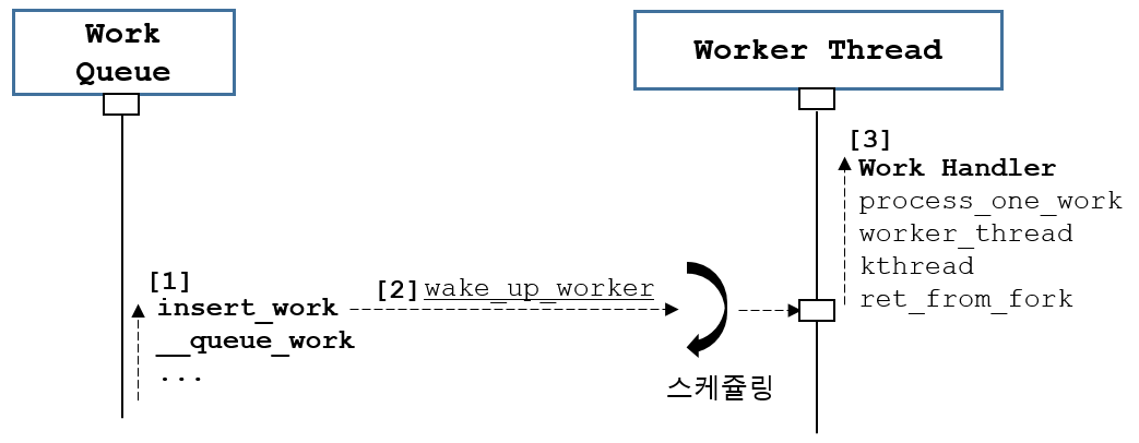 [리눅스커널] 워크큐: 워크는 누가 언제 호출하나?