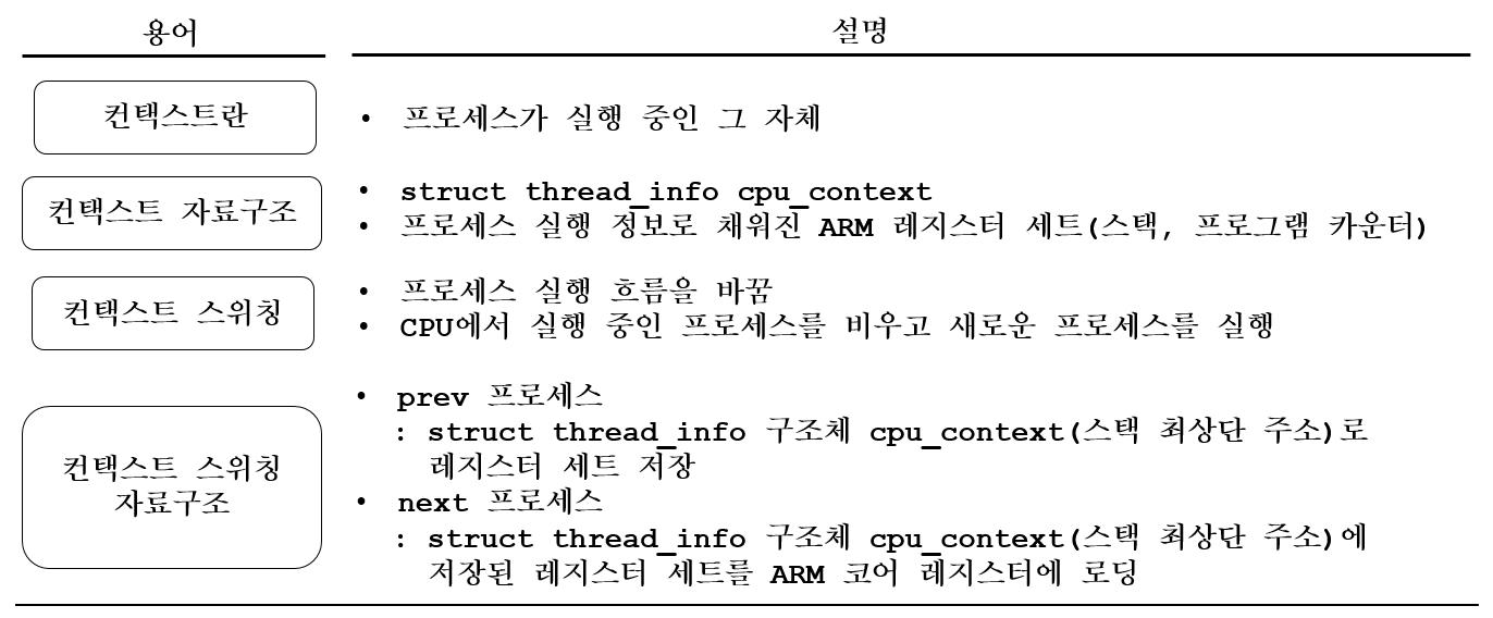 [리눅스커널][스케줄링] 컨택스트 스위칭이란..