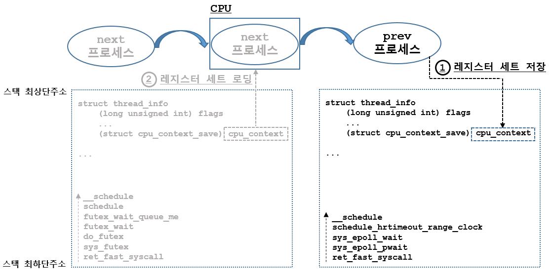 [리눅스커널][스케줄링] 컨택스트 스위칭: con..