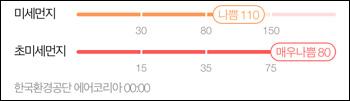 휴마아이 HI-150, 어웨어민트 초미세먼지 측정값 비교