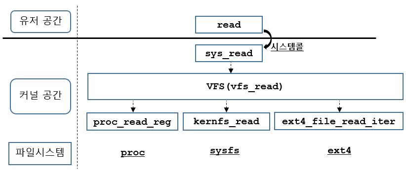 [리눅스커널][가상파일시스템] 파일 객체: re..
