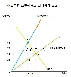 이준구 미시경제학 수요독점에서 최저임금 인상효과..