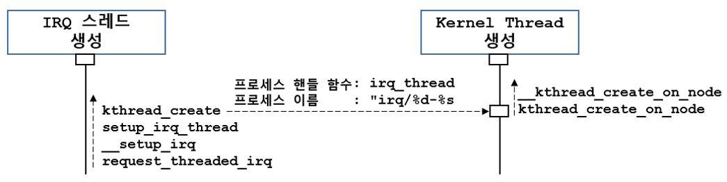 [리눅스커널][인터럽트후반부] IRQ 스레드는..