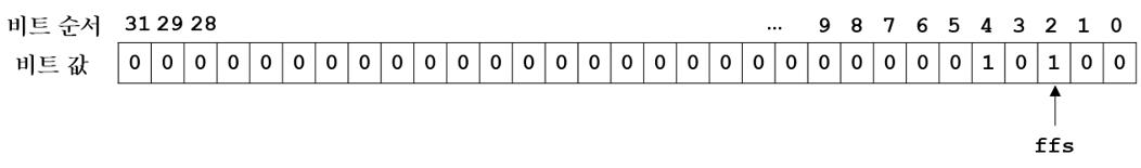 [리눅스커널]Soft IRQ 서비스는 누가 언제 처리..