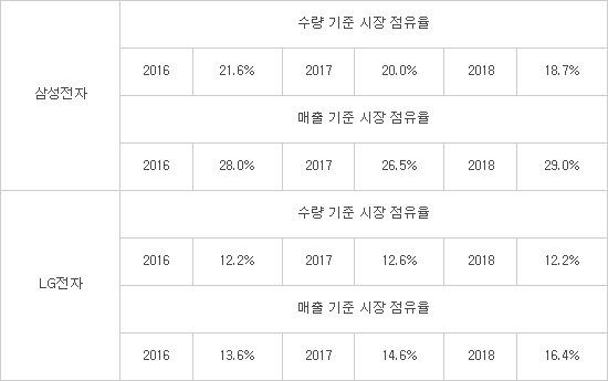 한국 TV제조사들의 프리미엄화 어쩔 수 없는 길이..