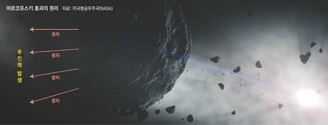 아포피스 소행성 크기와 야르코프스키 효과